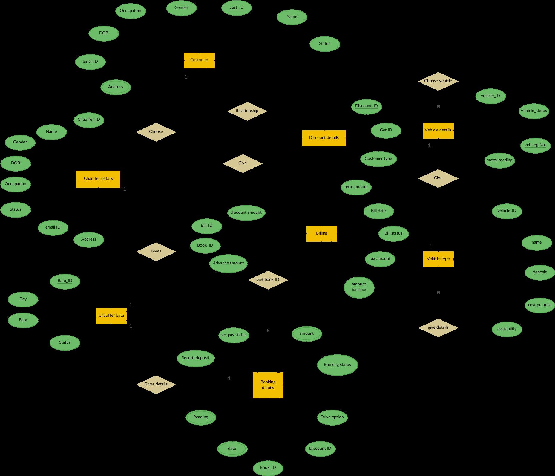 free template hospital database design diagram large - er diagram for car  rental system (1865x1600
