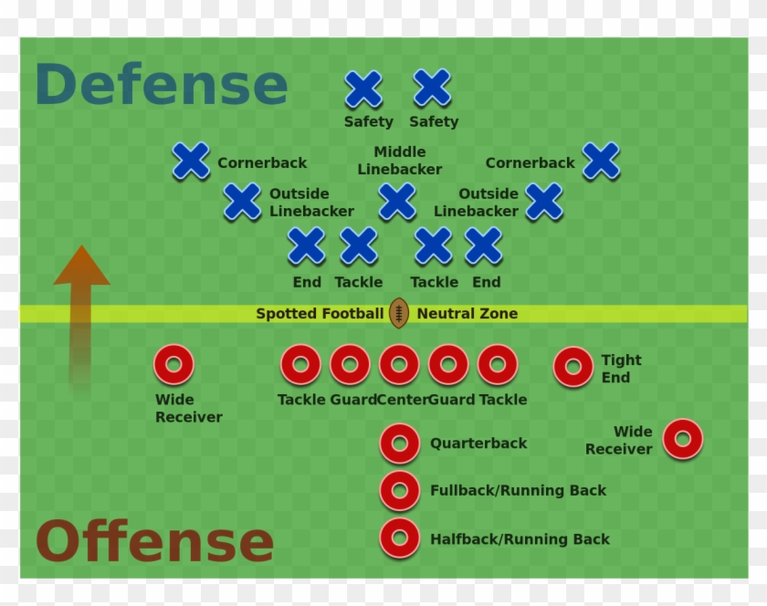 American Football Positions2 - Positions In American Football #467476