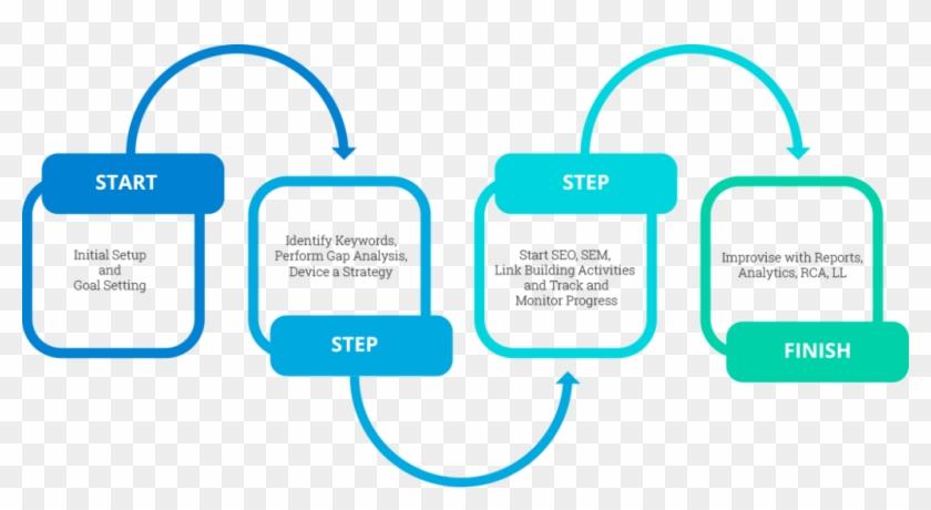 Digital Marketing Roadmap - Apache Spark Machine Learning