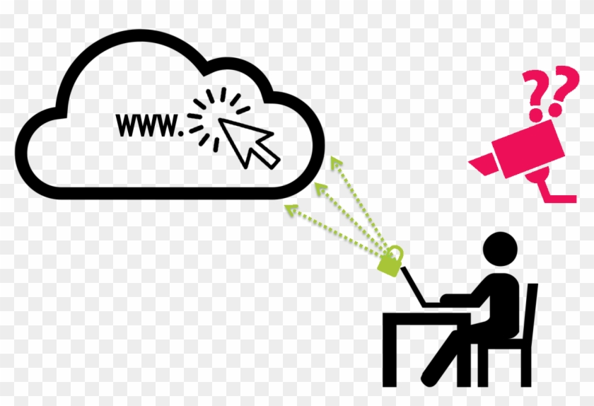 Channel Your Internet Traffic Through Hard To Trace - Avoid Danger Of Using Online Information #506461
