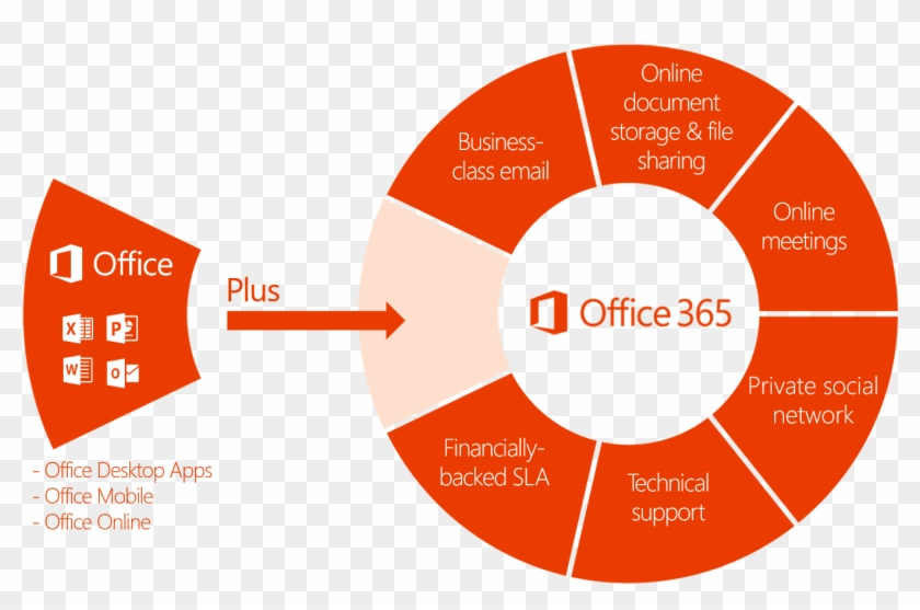 How Microsoft Office 365 Can Benefit Small Businesses - Office 365 - Free  Transparent PNG Clipart Images Download