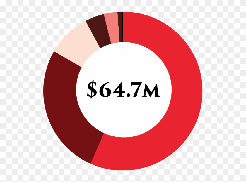 Total Income - $64,725,700 - Youtube Logo Circle Png #518505