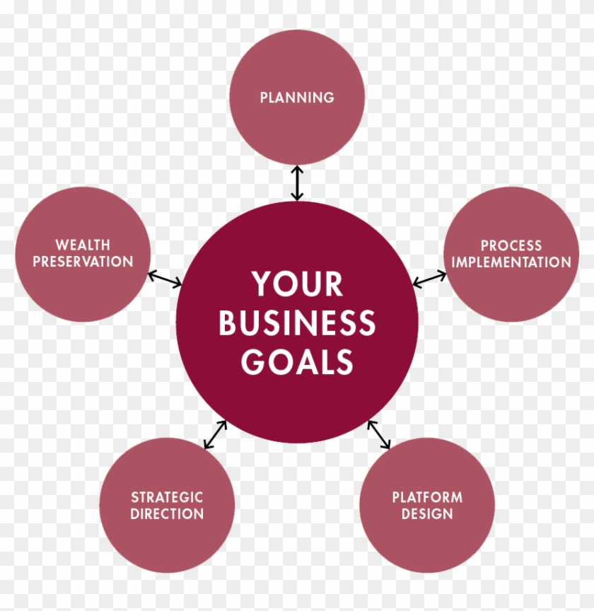 Your Business Goals Wheel 1005×879 - Digital And Technology Solutions #595374
