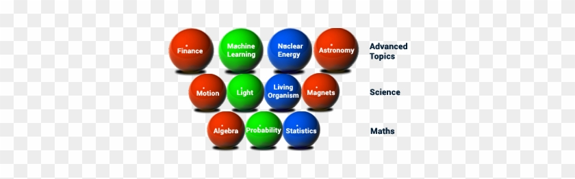Topics In Core Maths And Science And On Related Subjects - Dodgeball #677082