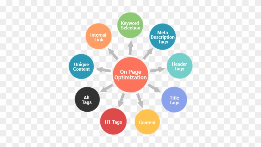 """These Days, Technology And The Sheer """"always-on, On - Seo On Page Optimization #684583"""