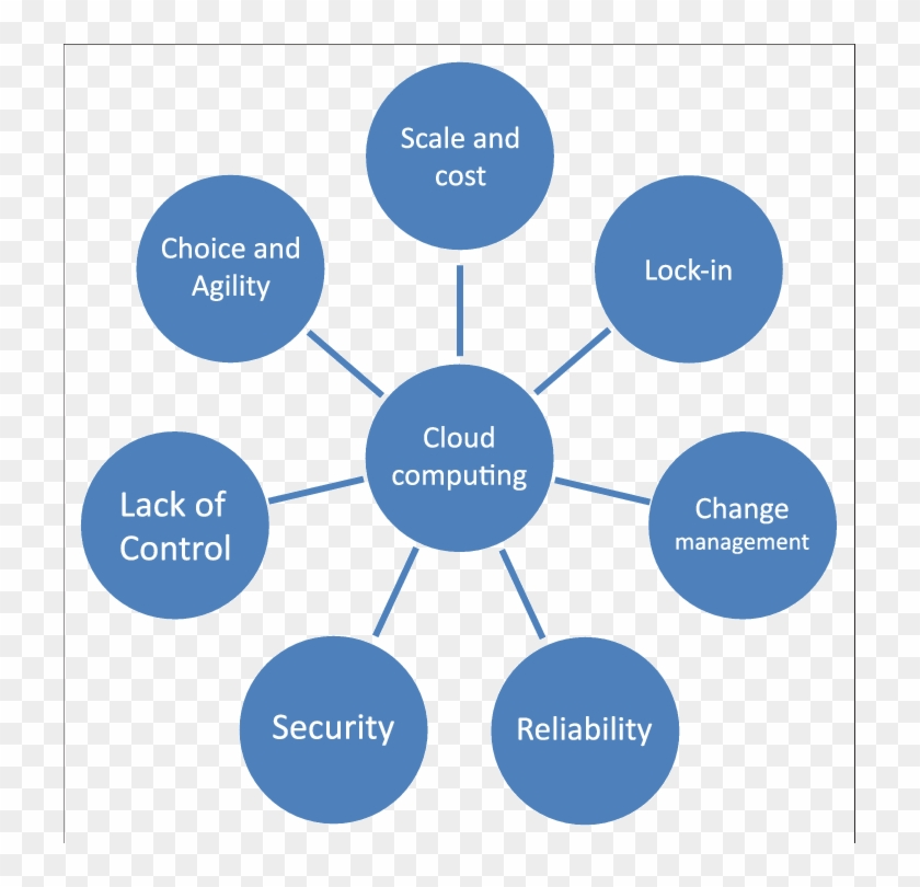 Generic Barriers To The Implementation Of Cloud Computing