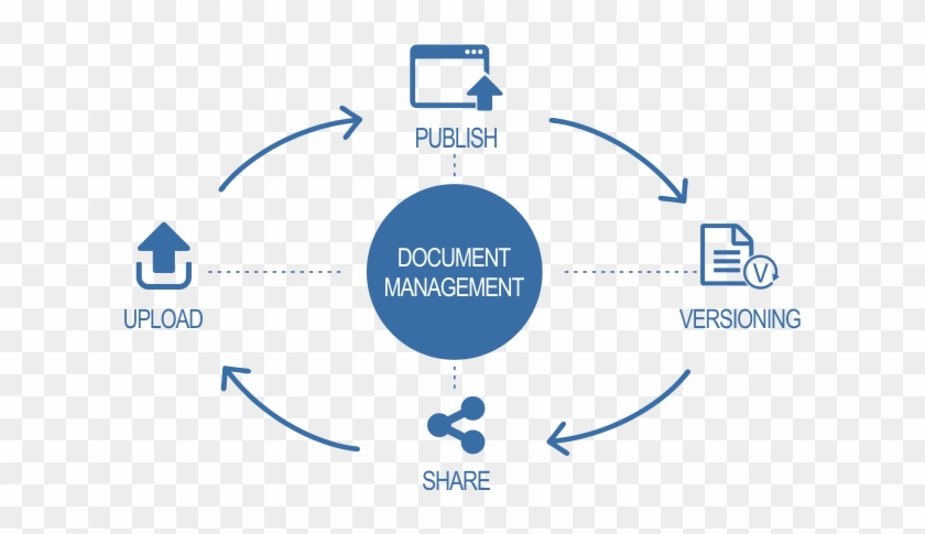 Powered By Either Static Or Dynamic Workflow And Connected - Document Management System Version Control #698154