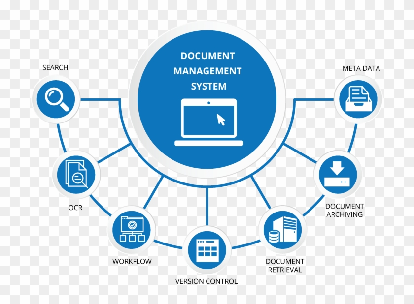 Discover Ideas About Software - Document Management System -