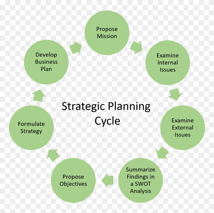 business plan cycle