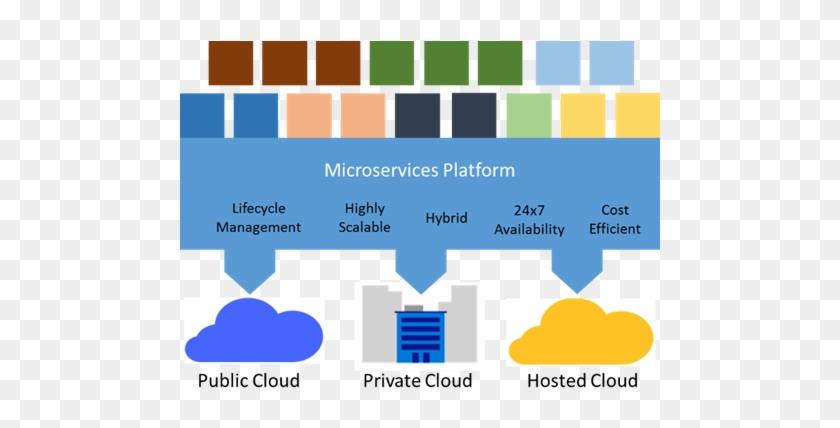 Azure Web App Architecture Diagram New Microservices Diagram