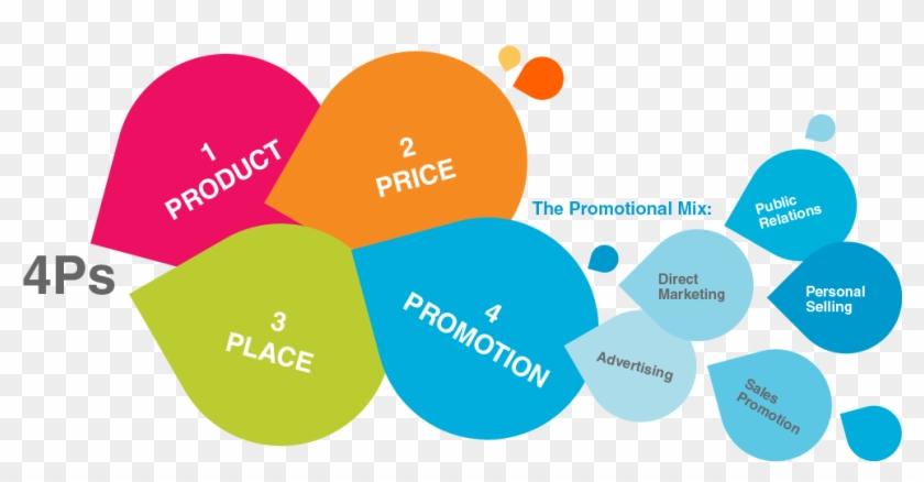 Mk 422 Blog - Marketing And Promotion Mix #699522