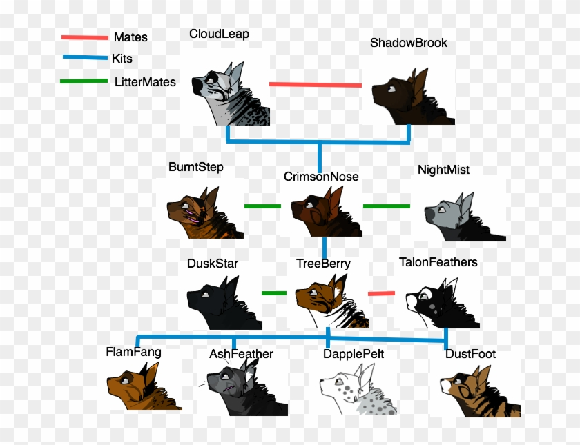 Warrior Cat Family Tree By Xxcrystalshine39xx On Deviantart Warrior Cat Family Tree Free Transparent Png Clipart Images Download