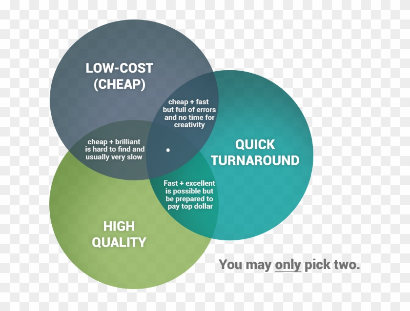 In A Perfect World You'd Want The Highest Quality Website - Circle #762548