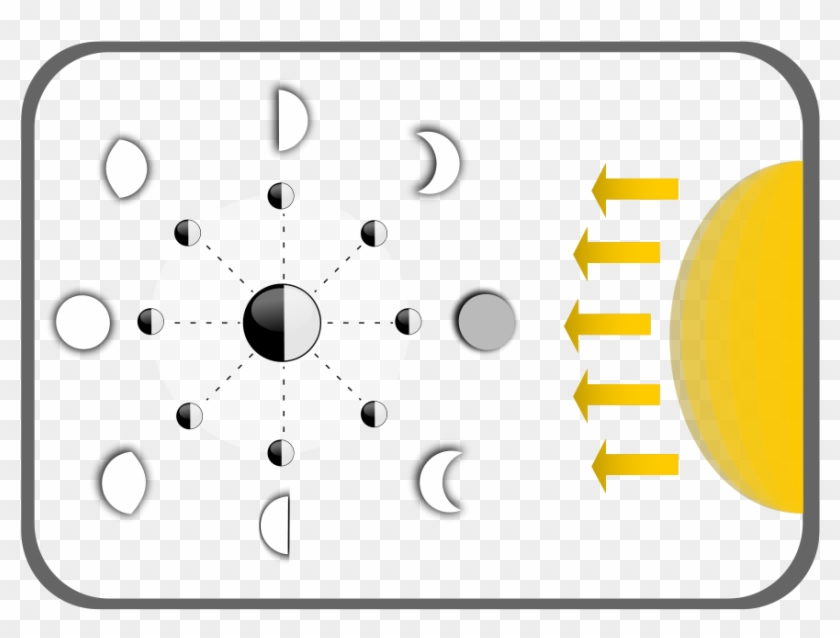 how to set use diagram of moon faces svg vector moon phases