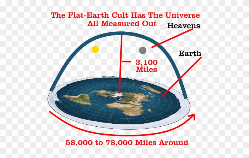 Gay Marriage Essay Thesis Essay On Why The World Is Flat  High Is The Flat Earth Dome  Essay Paper also Essay Paper Generator Essay On Why The World Is Flat  High Is The Flat Earth Dome  Free  Short Essays For High School Students