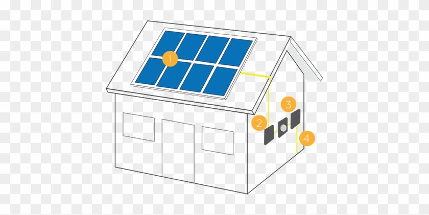 How Does Solar Energy Work Solar Panels Convert Sunlight - Do Solar Panels Work In House #777737