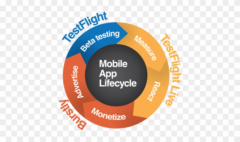 Mobile website beta testing software