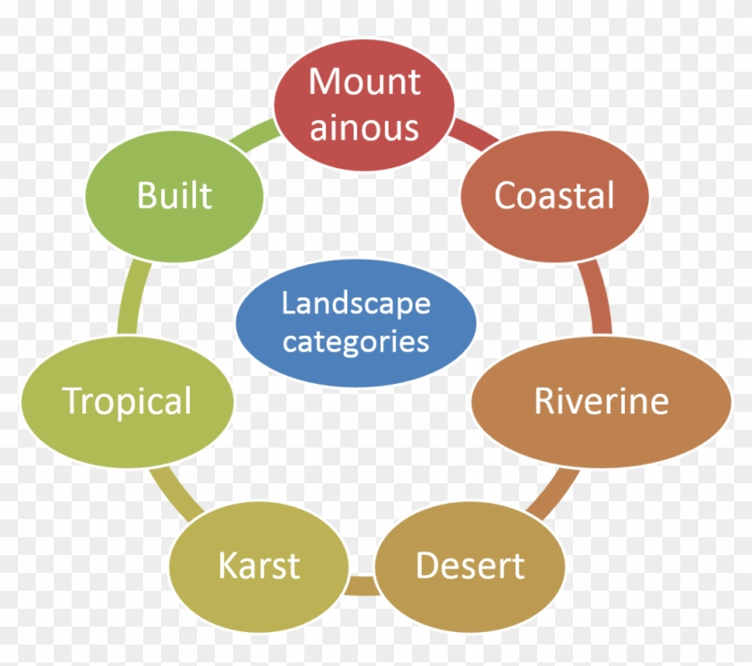 Overview Of Different Types Of Landscapes - Life Cycle Of Glass #819442 - Overview Of Different Types Of Landscapes - Life Cycle Of Glass