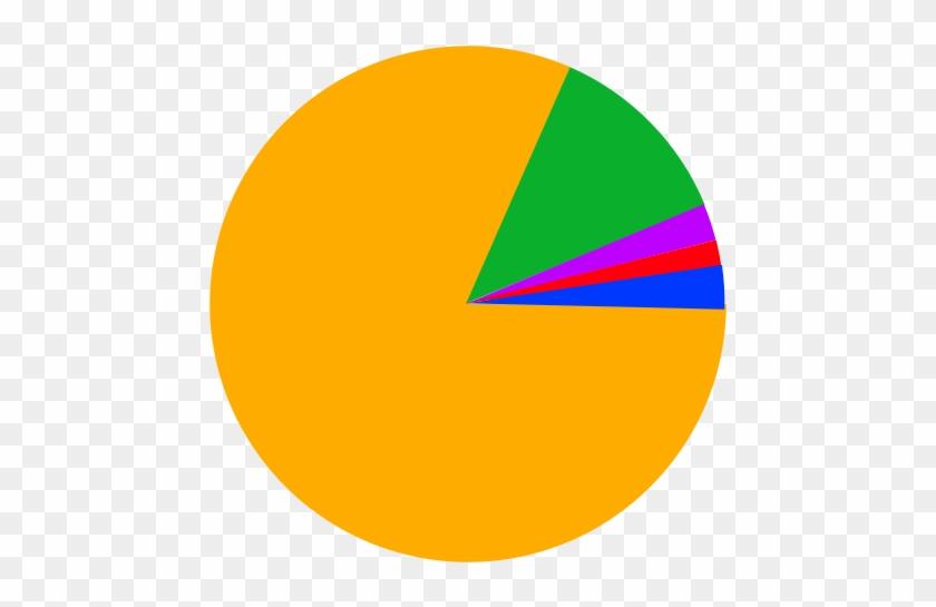 File India Religion Pie Graphg India Religion Pie Chart 2017