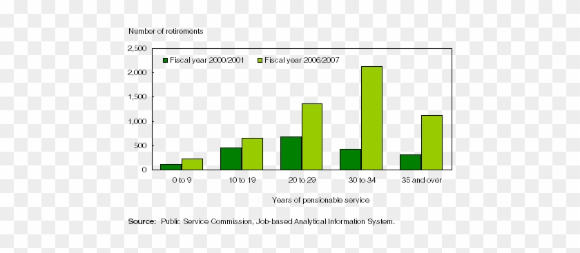 Chart 3 Psea Employees With 30 Or More Years Of Pensionable - Retirement #836257