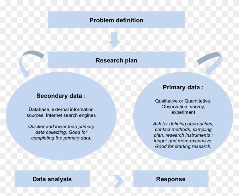 Write About Something That's Important Research Methodology - Market Research Primary And Secondary #873599