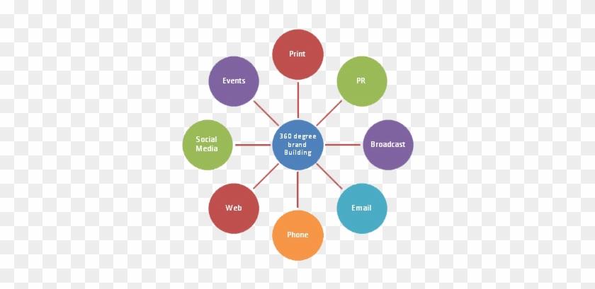 Amazing Alk 360 Brnd Health Belief Model Diagram Free Transparent Png Wiring Database Numdin4X4Andersnl
