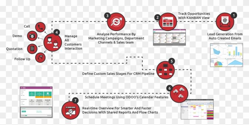 Sales And Marketing Flow Chart New Customer Relationship Customer