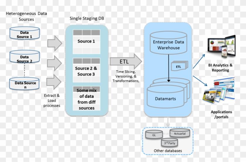 Etl Your Data Into Your Google Bigquery Data Warehouse