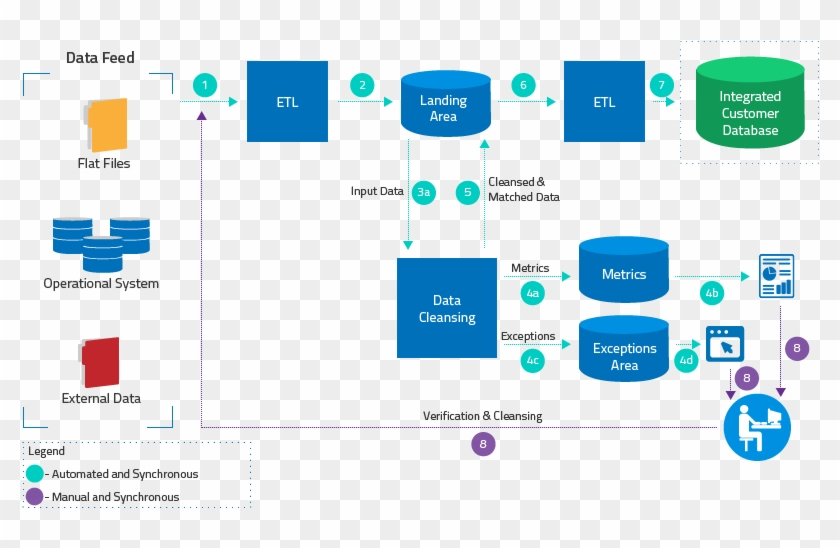 Image Result For Data Cleansing Process Flow Data Quality Etl Data