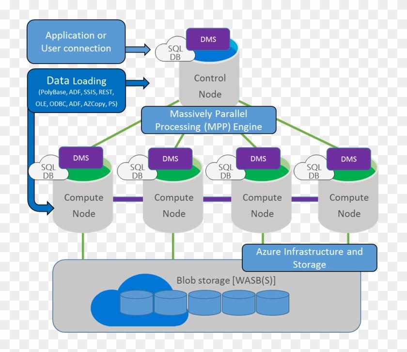 Azure Sql Data Warehouse Architecture - Microsoft Sql Server