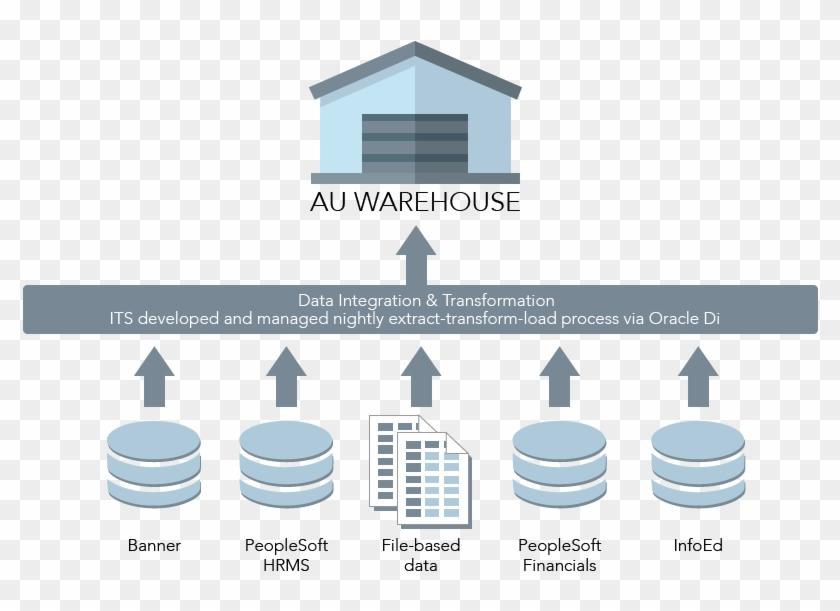Au Data Warehouse - Graphic Design - Free Transparent PNG Clipart