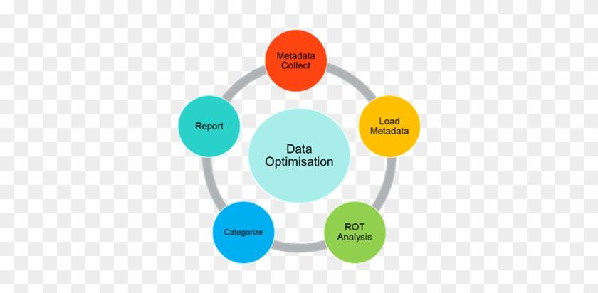 Data Optimisation Diagram Software Development Life Cycle Free Transparent Png Clipart Images Download