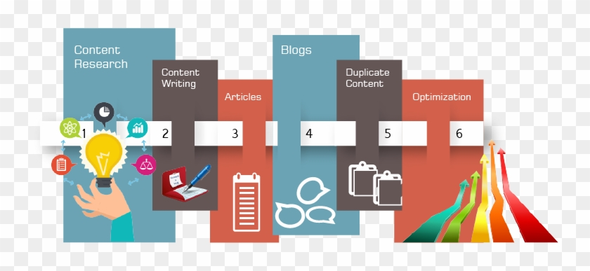 Learn Seo Content Writing Steps - Website Content Writer #922278