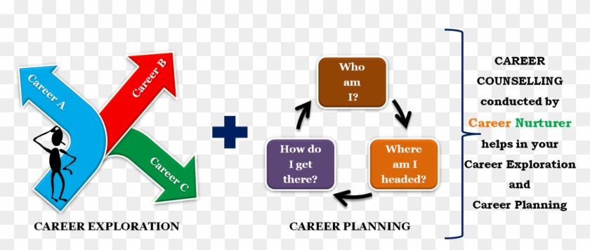Career Counselling Icon Career Guidance And Counselling Free Transparent Png Clipart Images Download