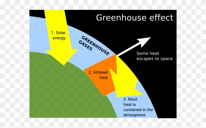 Greenhouse Clip Art At Clker - Greenhouse Effect Labelled Diagram #982659