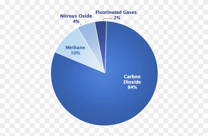 Pie Chart That Shows Different Types Of Gases Main Greenhouse