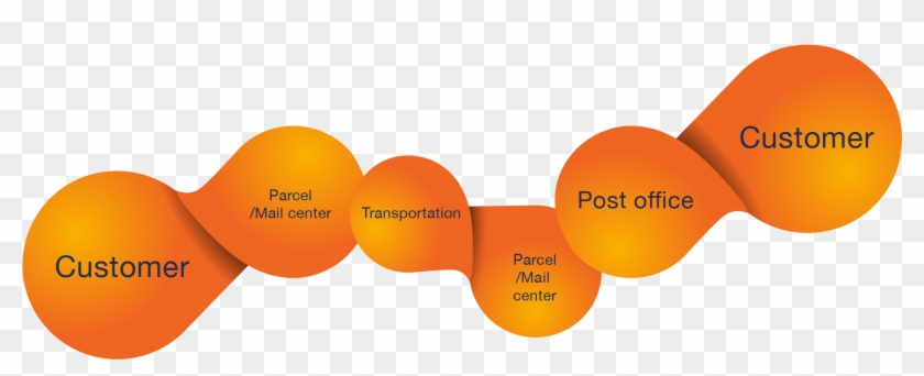 And With Value Added Services Such As Asset Management - Supply Chain Management Post Office #982781