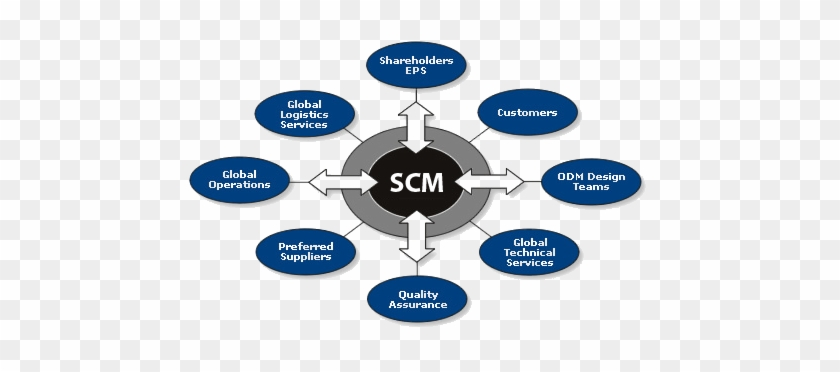 The Role Of Information Systems In Supply Chain Management