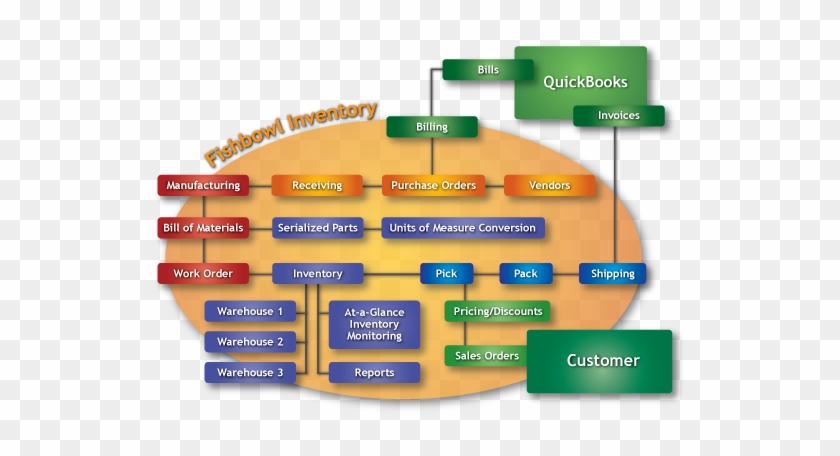 Fishbowl Inventory Software Extends Inventory Management Inventory