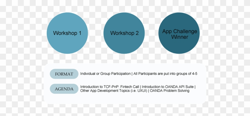 Participate In Our Ideation Workshops - Circle - Free