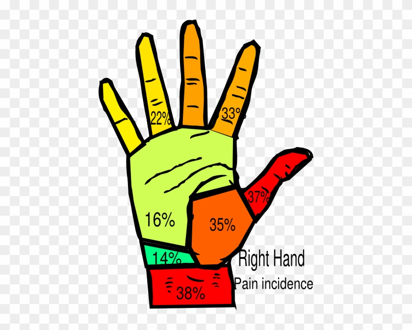 Right Hand Pain Incidence Surgeon Clip Art - Pain In Right Hand #184694