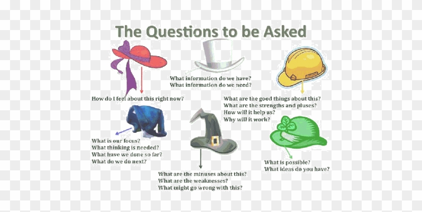 Edward Debonos 6 Thinking Hats Can Be Used In All Six Thinking Hats Activities