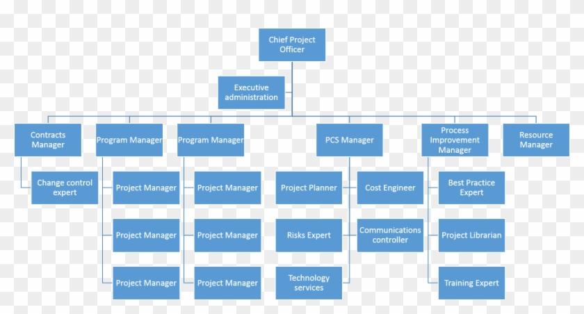 Download Data Flow Diagram Revenue Cycle Large Size Work Breakdown