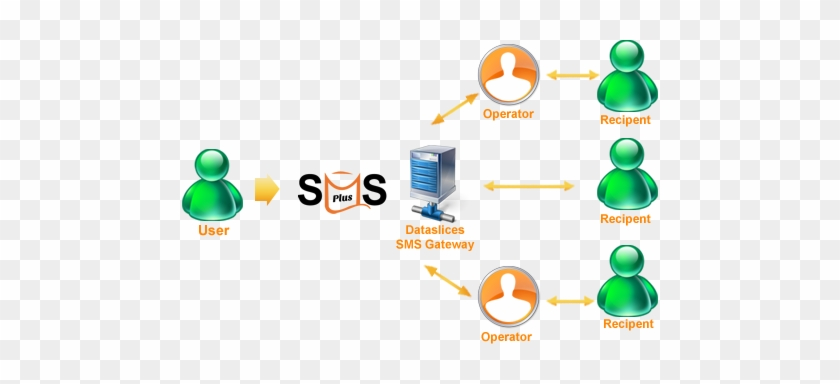 Sms Plus Message Server - Sms Gateway Di Server - Free