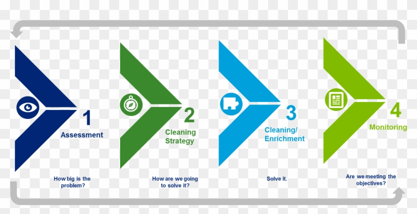 Computer Icons Quality Control Quality Management PNG, Clipart, Brand,  Circle, Computer Icons, Data Quality, Electric Blue