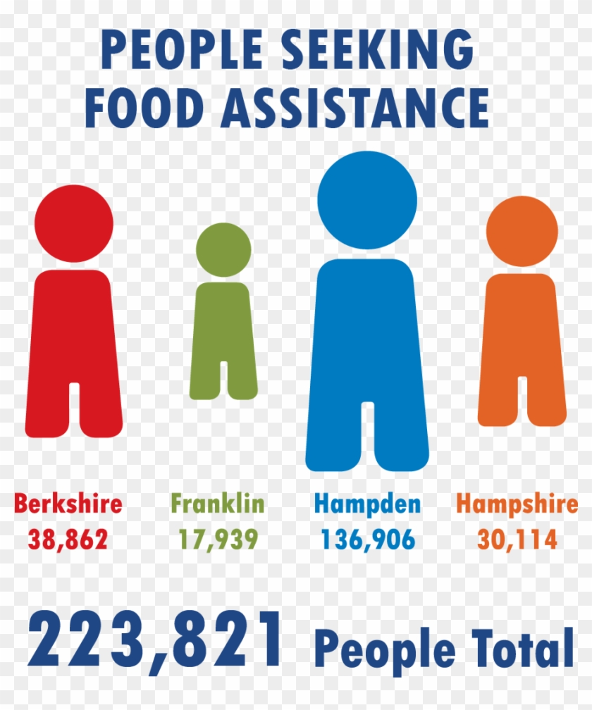 Food Insecurity In The Region* - Food Bank Of Western Massachusetts #203721