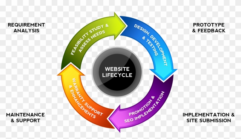 Web Design Steps Include Initial Consultations, Site - Circular Flow Chart Template #1292331