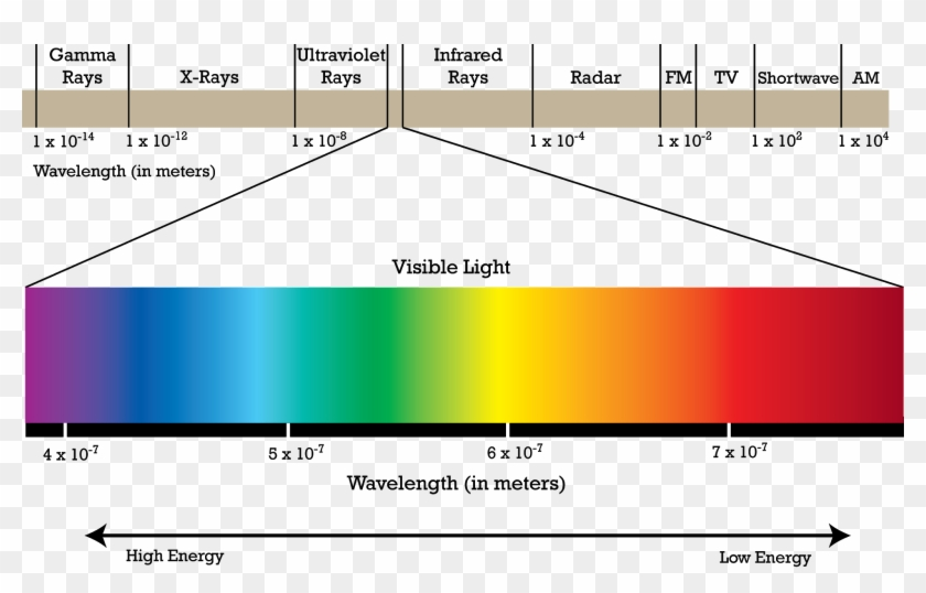 The Electromagnetic Spectrum Is All Around Us, We - Part Of