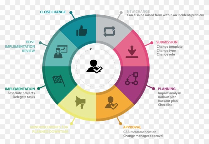 Itil Change Management Process Diagram - Itil Change Management Process #1321099