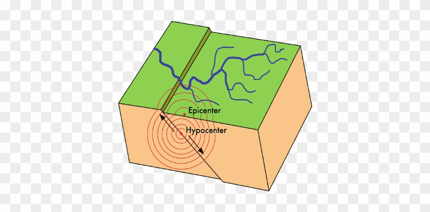 Earthquake Diagram Tectonic Plates Download Moving Picture Of An Earthquake Free Transparent Png Clipart Images Download